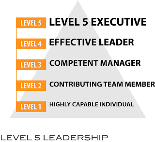 ncq level 5 leadership and management Unit 2 promote professional development (l/602/2578) 1 understand principles of professional development 11 explain the importance of.