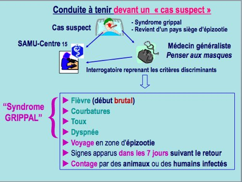 Conduite  tenir devant un cas suspect