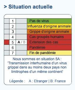 Evolution du niveau de 3 à 5A puis 6