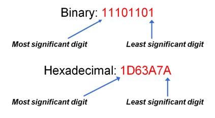 contoh bilangan hexa ke binary options