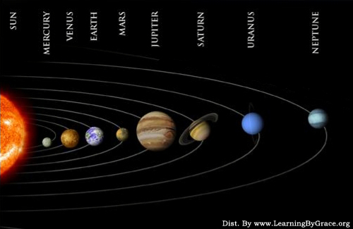 diagram of new planets - photo #3