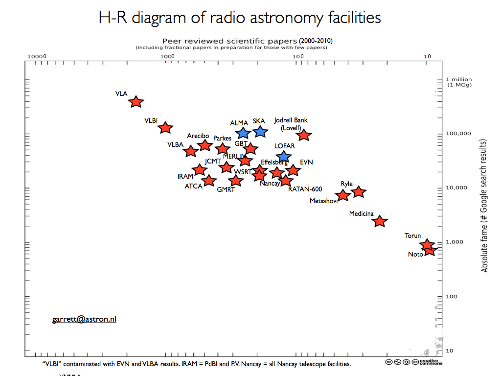 Mike garretts blog h r diagram of radio astronomy facilities here is the h r diagram of existing radio astronomy facilities plus telescopes still to be built or commissioned eg alma lofar ska they are pooptronica Gallery