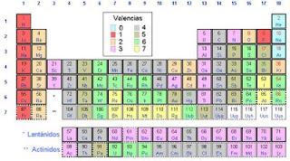 Lenguaje qumico inorgnico y orgnico marzo 2009 definicin de valencia de acuerdo con la iupac urtaz Gallery
