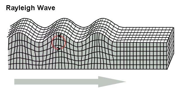 external image Rayleigh_wave.jpg