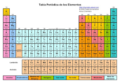 Bridgehead carbons tabla periodica de los elementos the chemistry site at about has one in spanish look for the link to the pdf version underneath if you want a nice copy to print urtaz