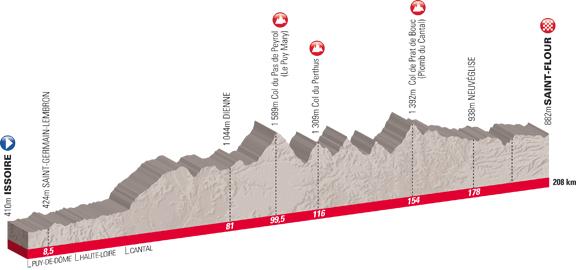 profil de l'etape du tour 2011