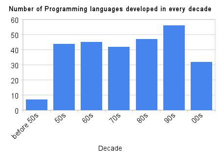 My ƛambda: Programming Languages over Decades since 50s
