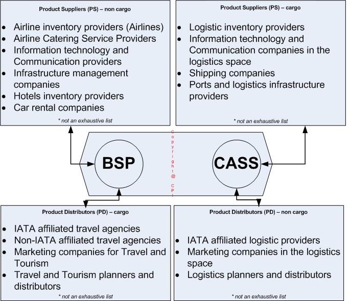 iata billing and settlement plan 2013-9-6 bsp( billing and settlement plan,简称bsp,即开账与结算计划,它是国际航协根据运输代理业的发展和需要而建立,供航空公司和代理人之间使用的销售结算系统.