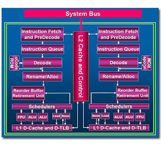Intel Core 2 Duo Architecture