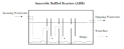 purpose of anaerobic baffled reactor