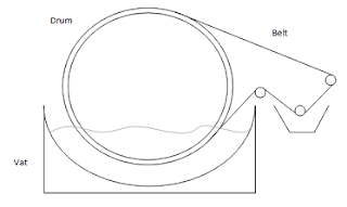 Rotary Vacuum Filter Belt Type