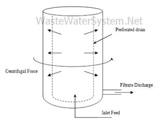 basket centrifuge cutaway design details