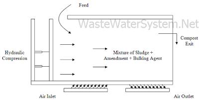 plug flow compost system
