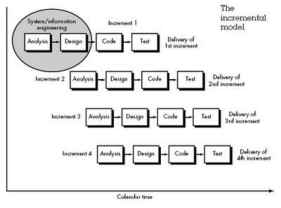 QTP Tutorials Interview Questions Incremental Model Diagram
