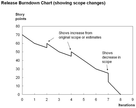 Qtp Tutorials  Interview Questions Scrum  Burndown Charts
