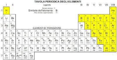Configurazioni elettroniche ilgeniodellalampada - Tavola periodica degli elementi con configurazione elettronica ...