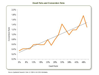 Dwell rate e Conversion rate