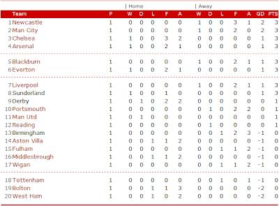 Barclays premier league - Bundesliga premier league table ...