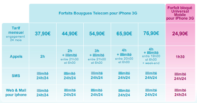 forfaits iphone bouygues