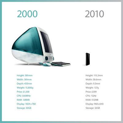 iphone mac apple 10 ans