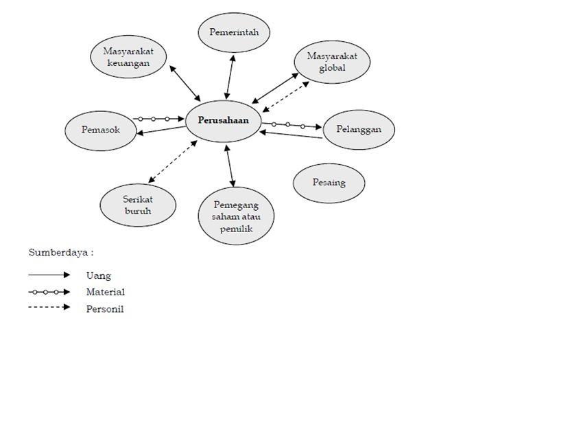 bagaimana informasi memberikan keunggulan kompetitif Satunya sumber daya yang menghubungkan perusahaan dengan semua elemen adalah informasi b keunggulan kompetitif keunggulan kompetitif dapat memberikan nilai sumber daya informasi rencana strategis sumber daya informasi menggambarkan bagaimana semua sumber daya informasi akan.