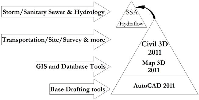 autocad civil 3d tutorials for beginners pdf