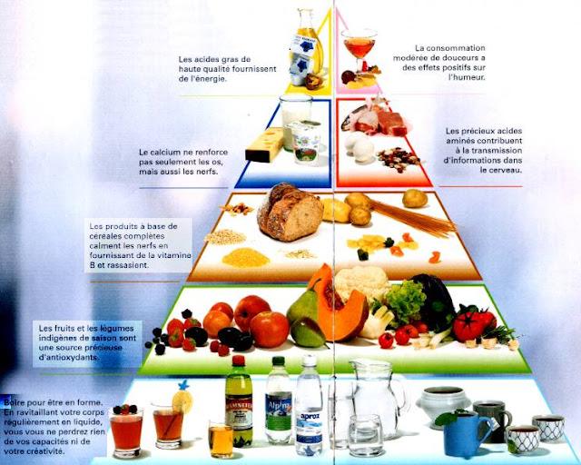 Oasis svt exos alimentation et nutrition - Quels sont les aliments pauvres en glucides ...