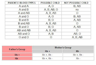 blood types parents chart