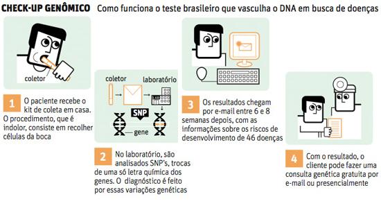 Controverso, teste genético pelo correio chega ao Brasil