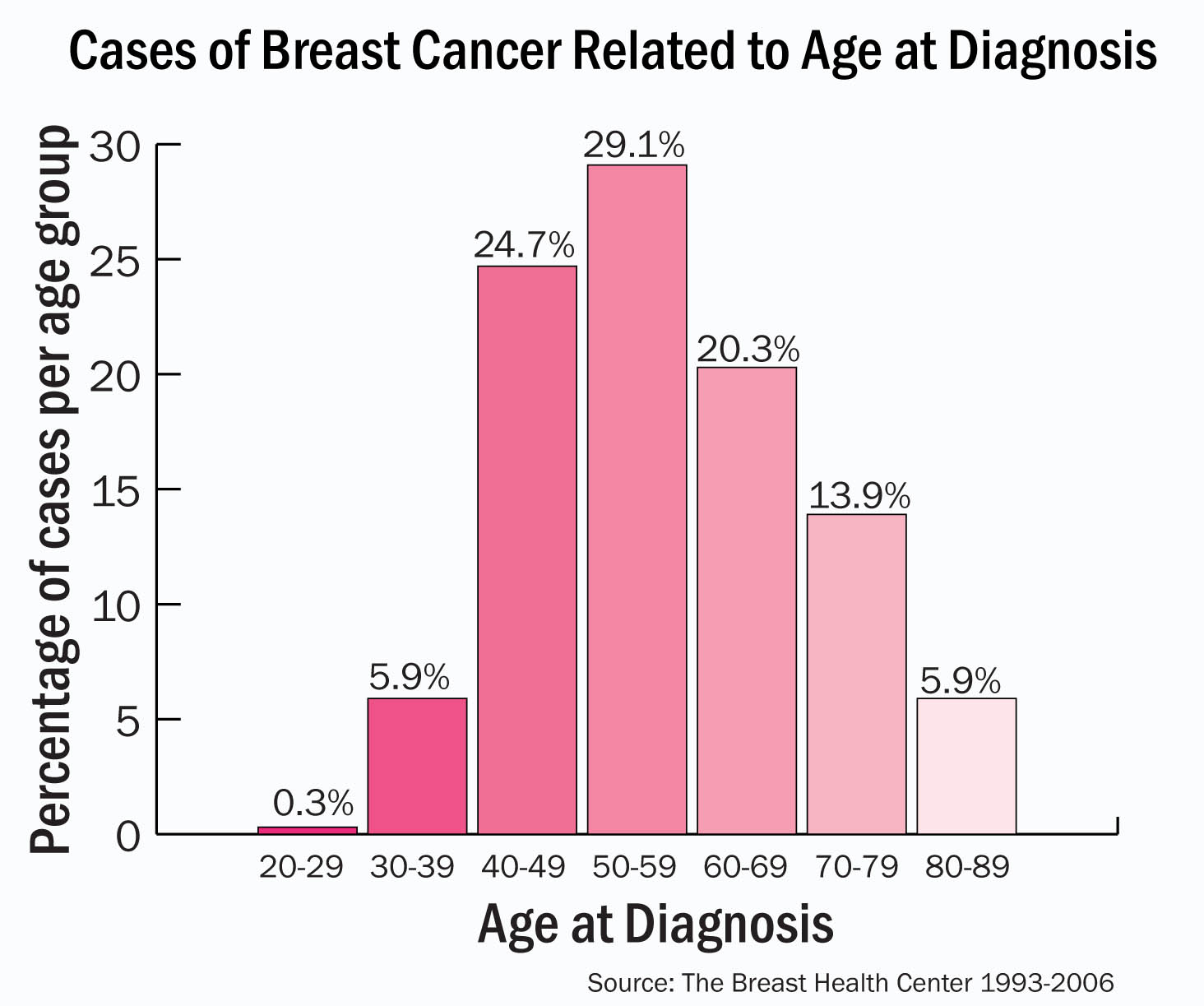 breast cancer new diagnosis