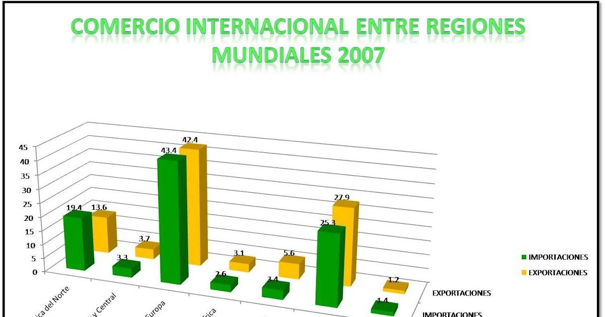 Indicadores De Comercio Mundial - OMC Mapas comerciales y arancelarios - World Trade Organization