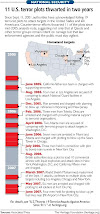 11 U.S. Terror Plots Thwarted