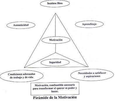 Piramide-Motivación