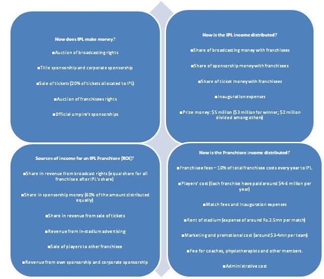 ipl marketing a case study