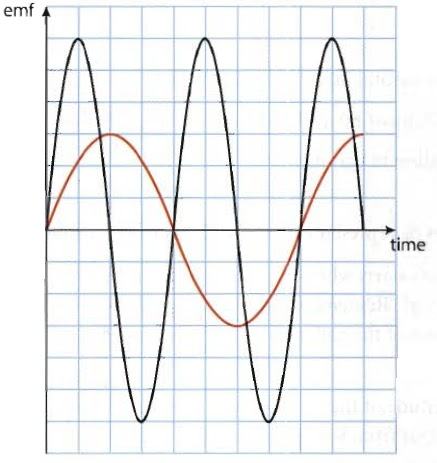 alternating current and dynamically induced voltage Ac generator (alternator)  whenever a conductor cuts magnetic flux,  dynamically induced emf is produced in it according to faraday's laws of  electromagnetic induction this emf causes a current to flow if the conductor  circuit is closed.