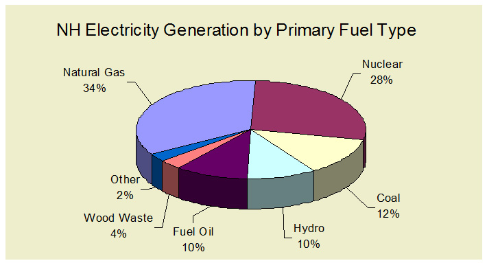 New Hampshire Electricity Generation Chart