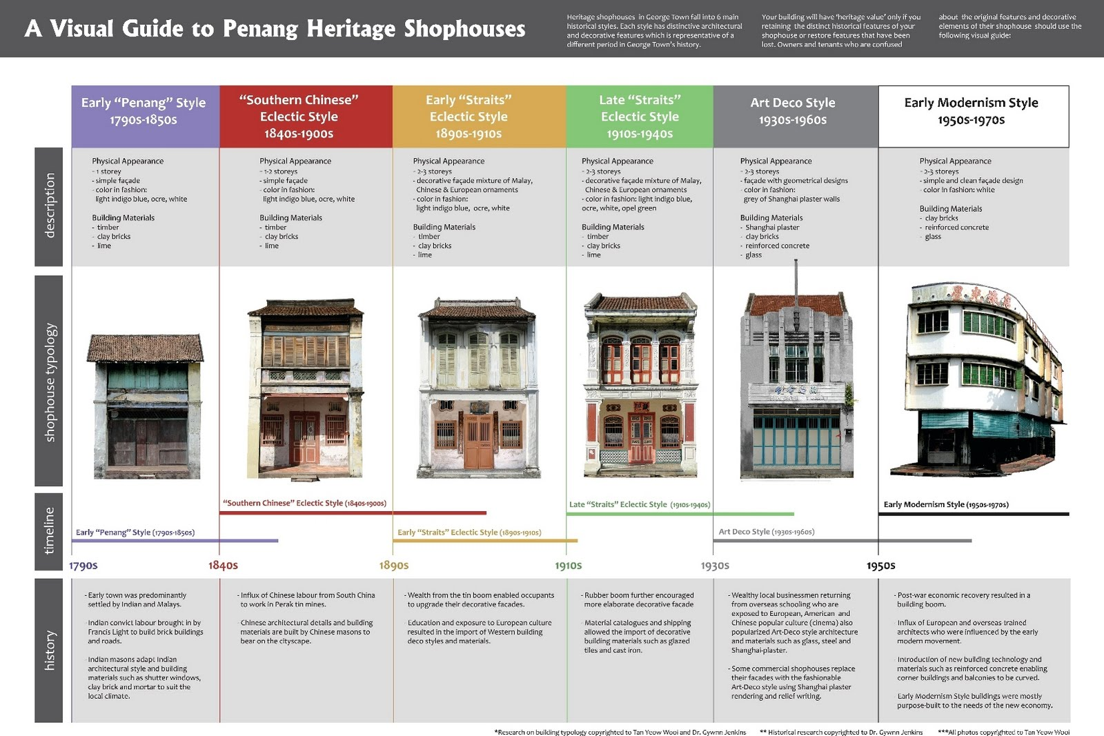 Local ecologist penang shophouse internal courtyard for Architectural styles guide