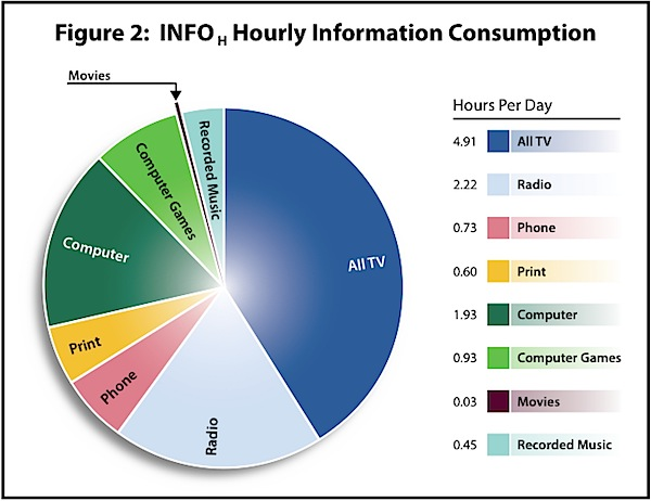 Hourly Information Consumption