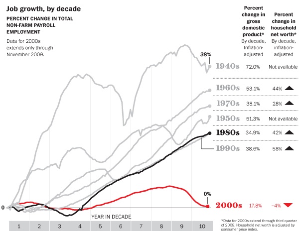 Lost Decade of Job Growth Chart