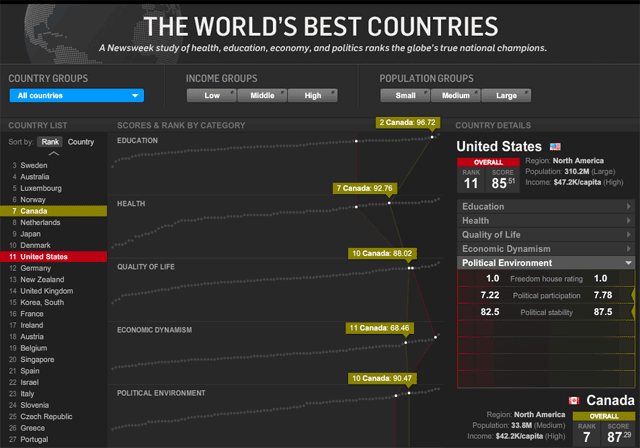Newsweek Worlds Best Countries