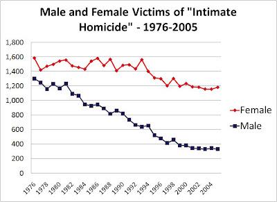 Статистика внутрисемейных убийств и феминизм (США)