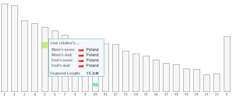 ancestry relationship finder Dna tips, tools, & managing matches ancestry finder file) relative finder and ancestry finder (from 23andme).