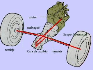 Motor paralelo al eje del coche