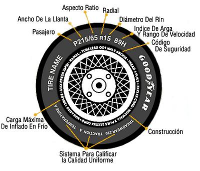 Como elegir un neumático