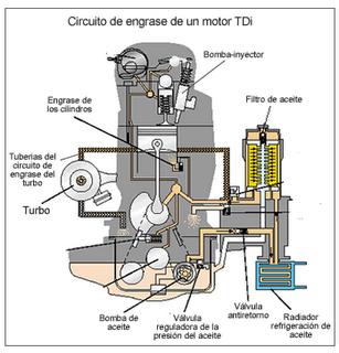 El engrase del turbo
