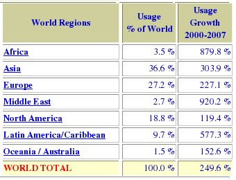 World internet user report 2007
