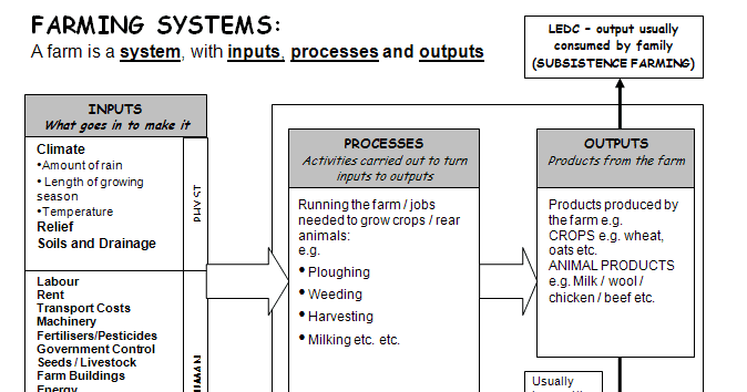 farming systems in india essay