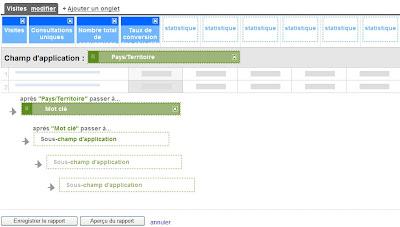 Rapports personnalisés dans Google Analytics