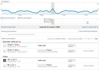 Les alertes intelligentes dans Google Analytics
