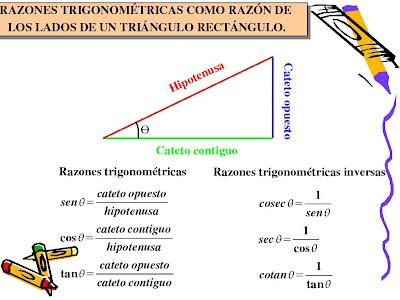 Coseno en el teorema de pitagoras